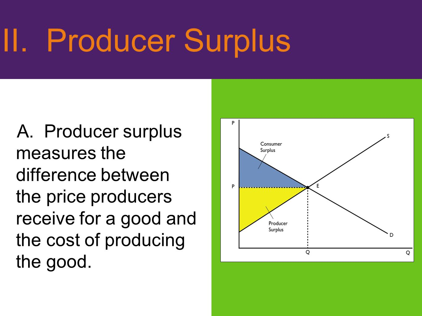 II. Producer Surplus