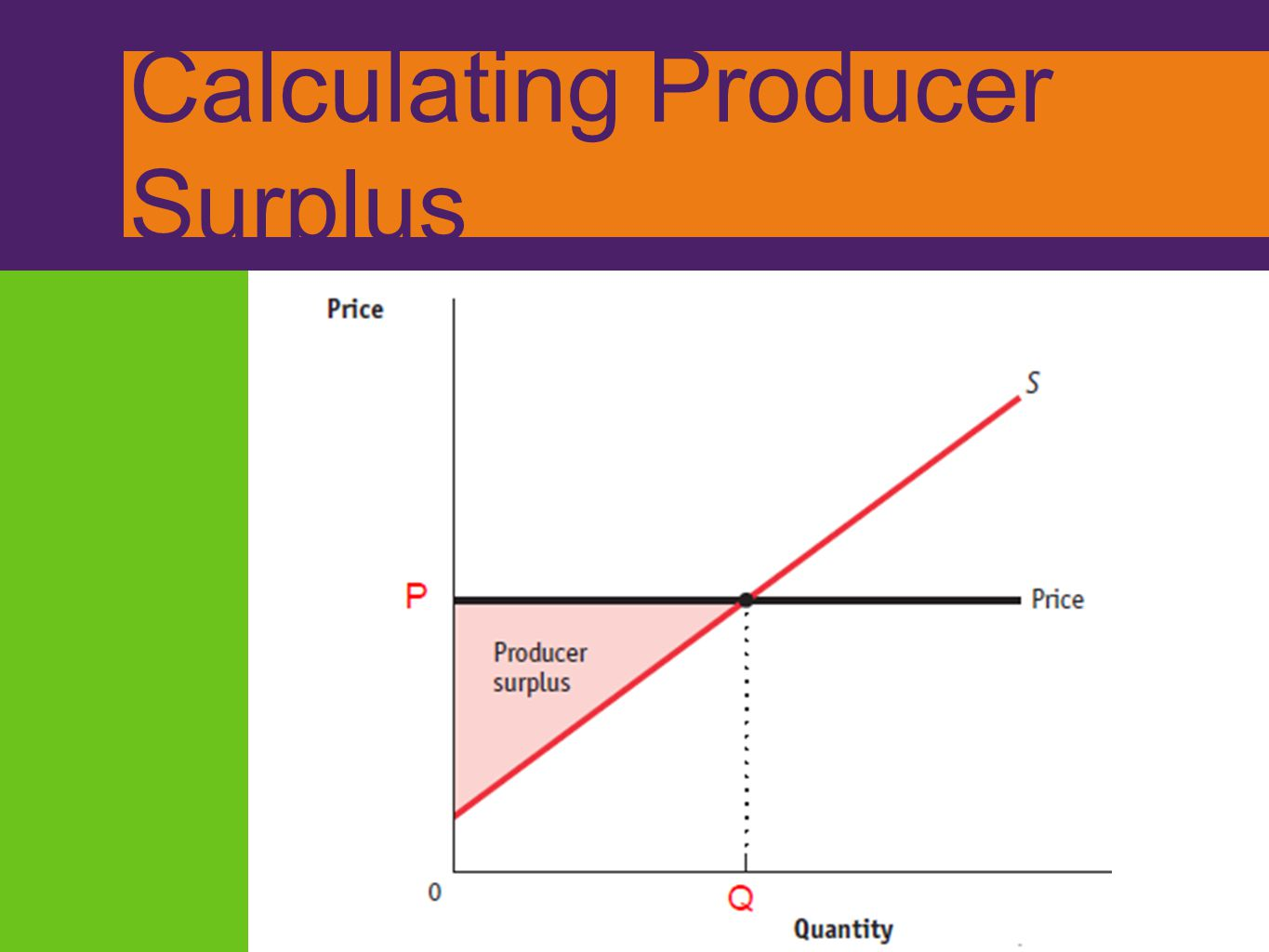 Calculating Producer Surplus