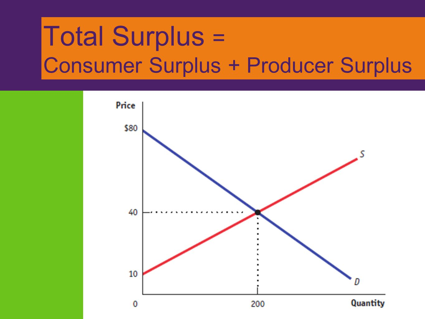 Total Surplus = Consumer Surplus + Producer Surplus