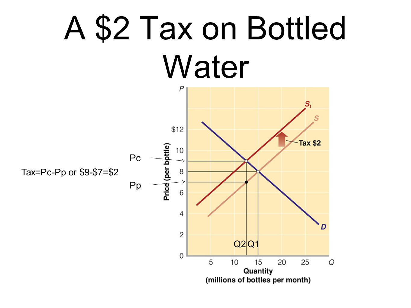A $2 Tax on Bottled Water Pc Tax=Pc-Pp or $9-$7=$2 Pp Q2 Q1
