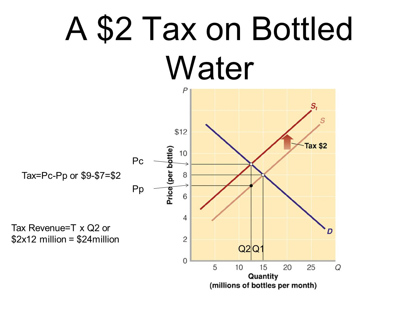 A $2 Tax on Bottled Water Pc Tax=Pc-Pp or $9-$7=$2 Pp