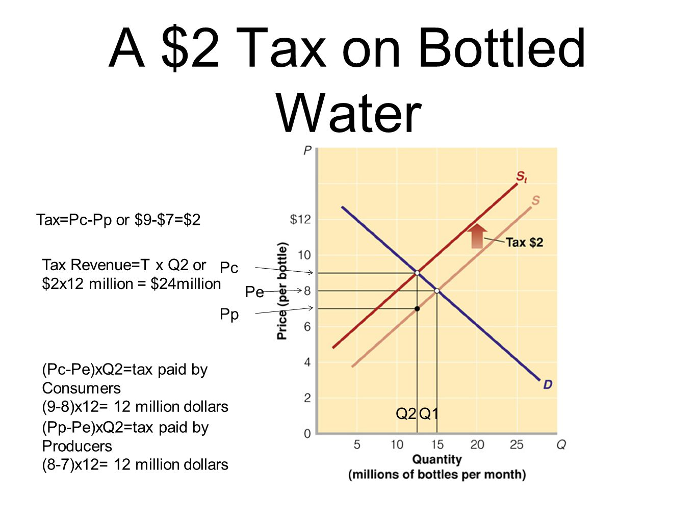 A $2 Tax on Bottled Water Tax=Pc-Pp or $9-$7=$2 Tax Revenue=T x Q2 or
