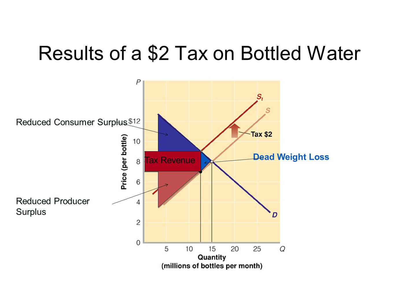 Results of a $2 Tax on Bottled Water