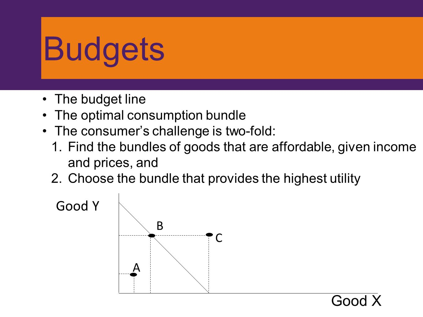 Budgets Good Y Good X The budget line The optimal consumption bundle