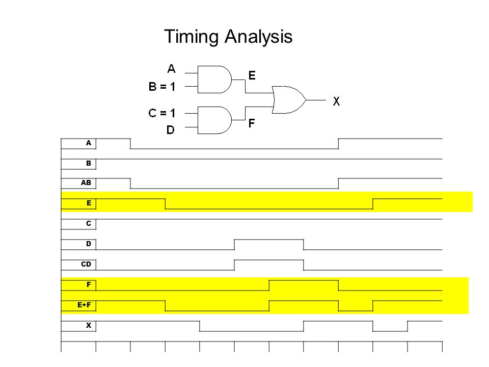 Timing Analysis A B AB E C D CD F E+F X