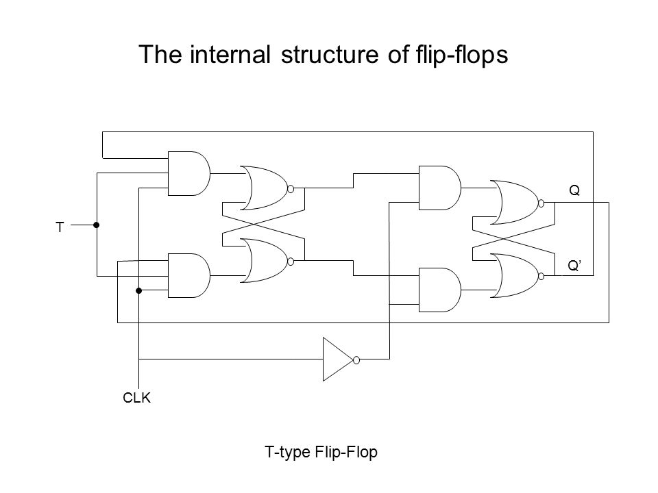 The internal structure of flip-flops