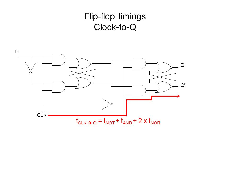 Flip-flop timings Clock-to-Q