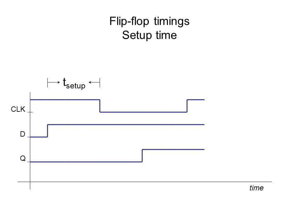 Flip-flop timings Setup time