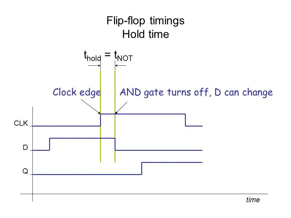 Flip-flop timings Hold time