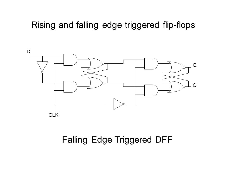 Falling Edge Triggered DFF