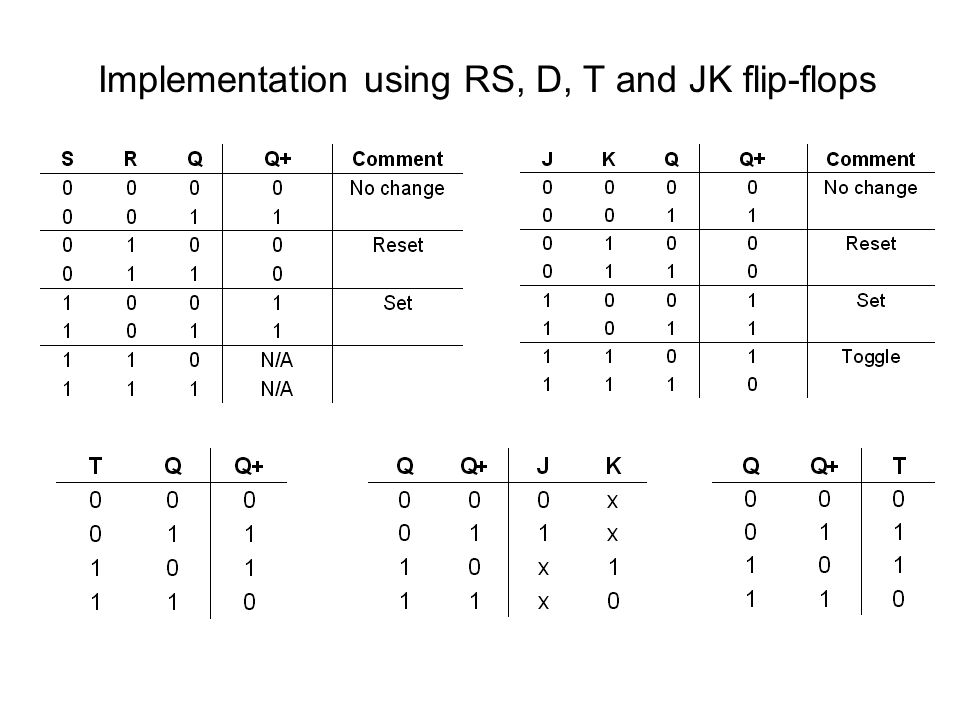 Implementation using RS, D, T and JK flip-flops