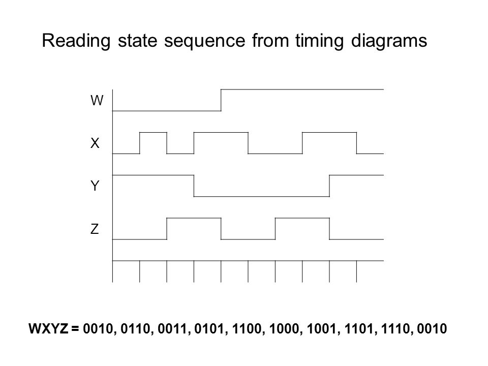 Reading state sequence from timing diagrams