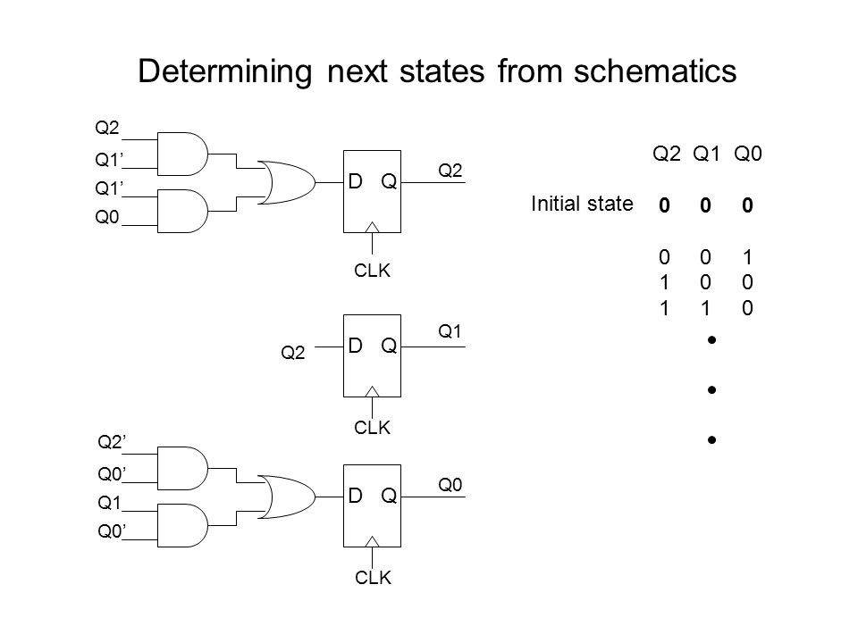 Determining next states from schematics