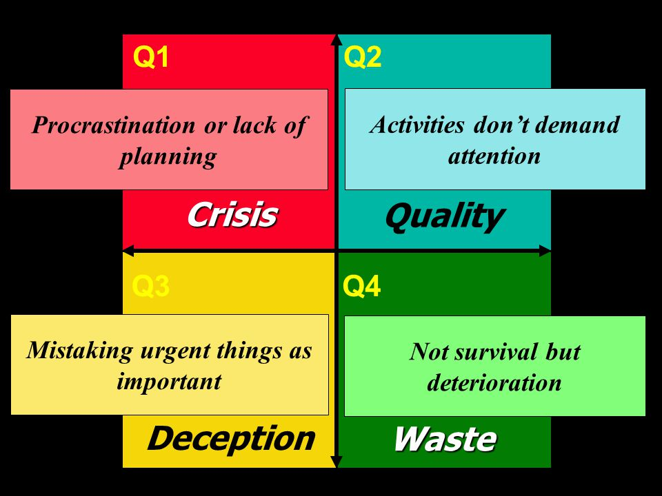 Crisis Quality Deception Waste