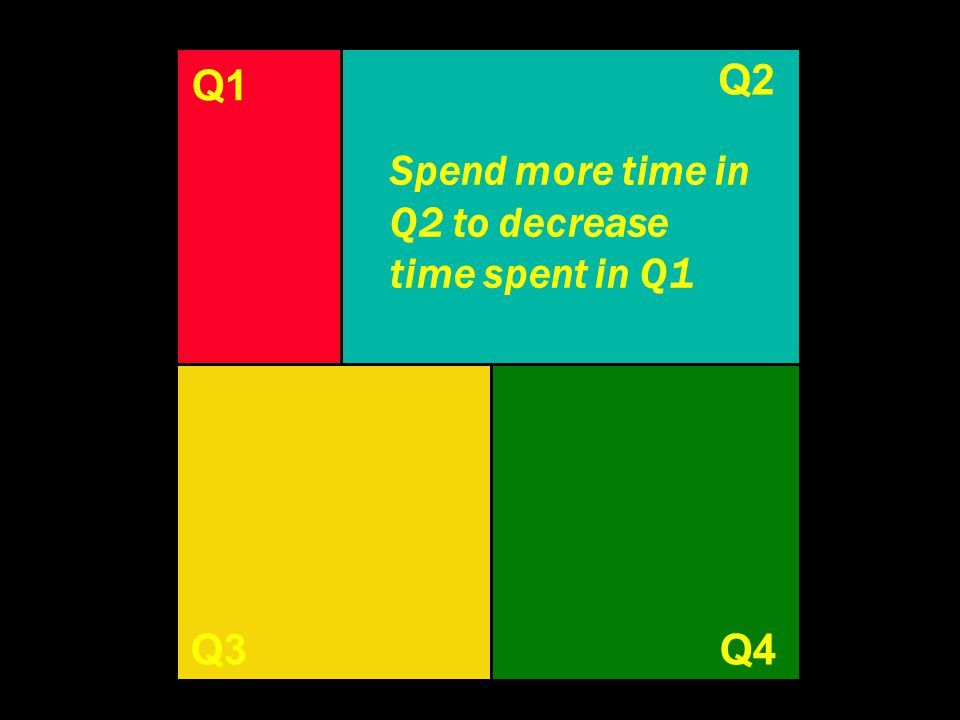 Q2 Q1 Q1 Spend more time in Q2 to decrease time spent in Q1 Q3 Q4