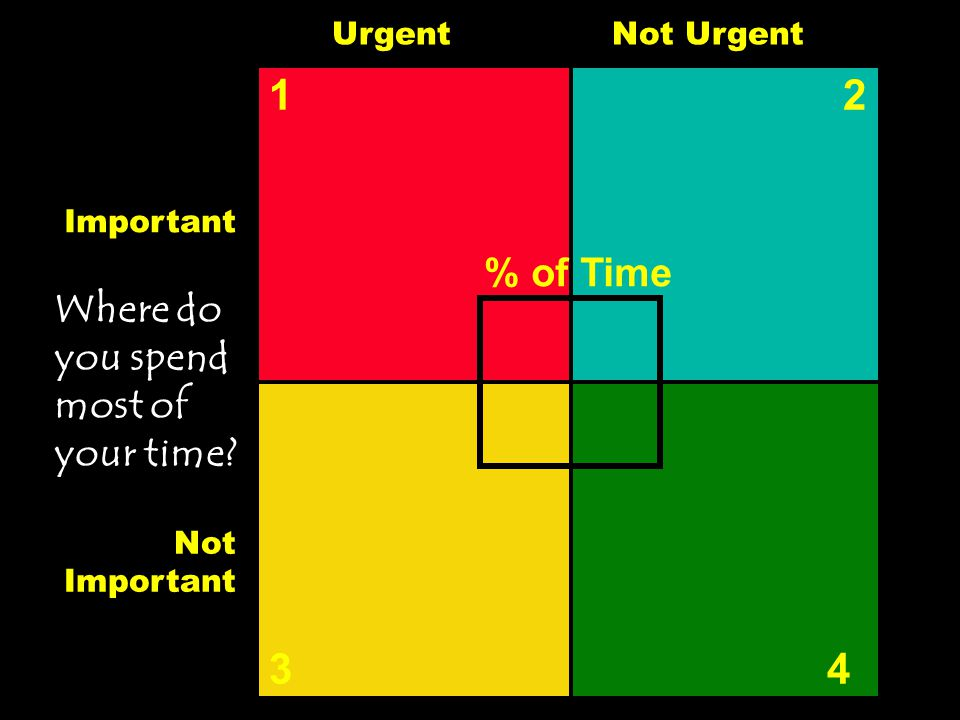1 2 3 4 % of Time Where do you spend most of your time Urgent