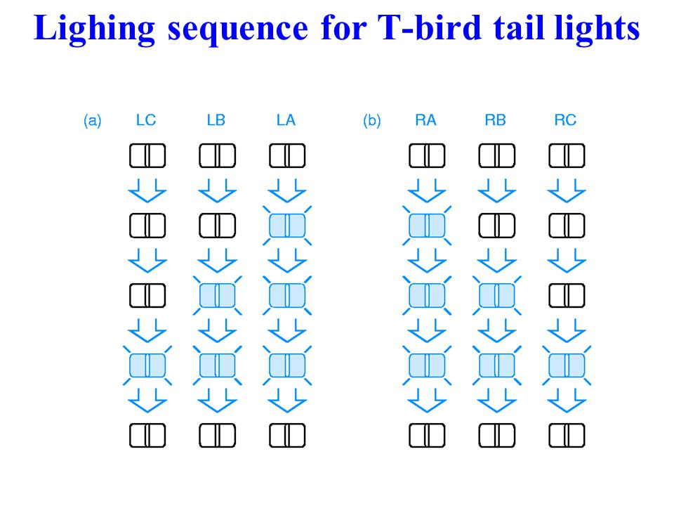 Lighing sequence for T-bird tail lights