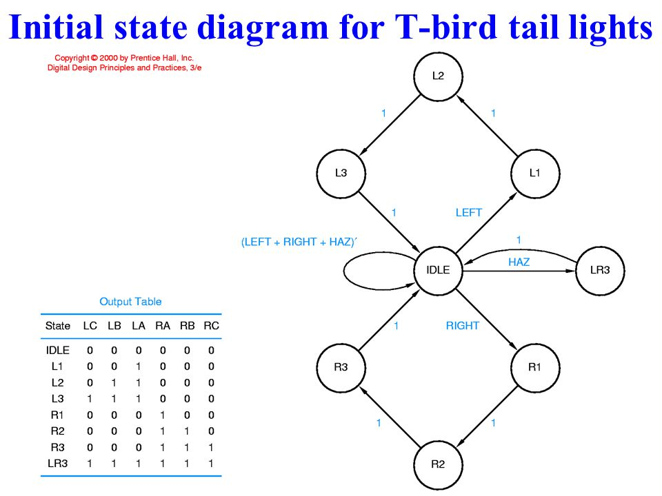 Initial state diagram for T-bird tail lights
