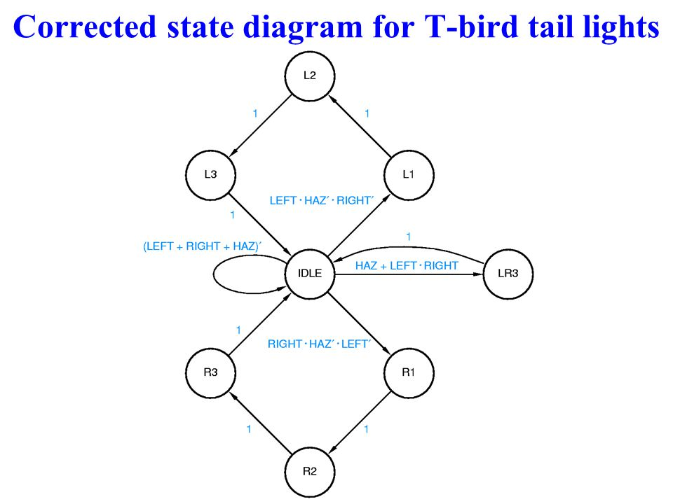 Corrected state diagram for T-bird tail lights