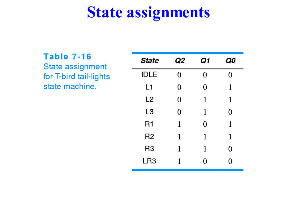 State assignments