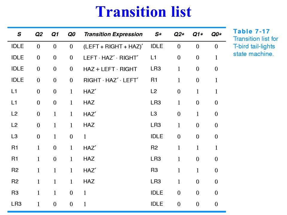Transition list