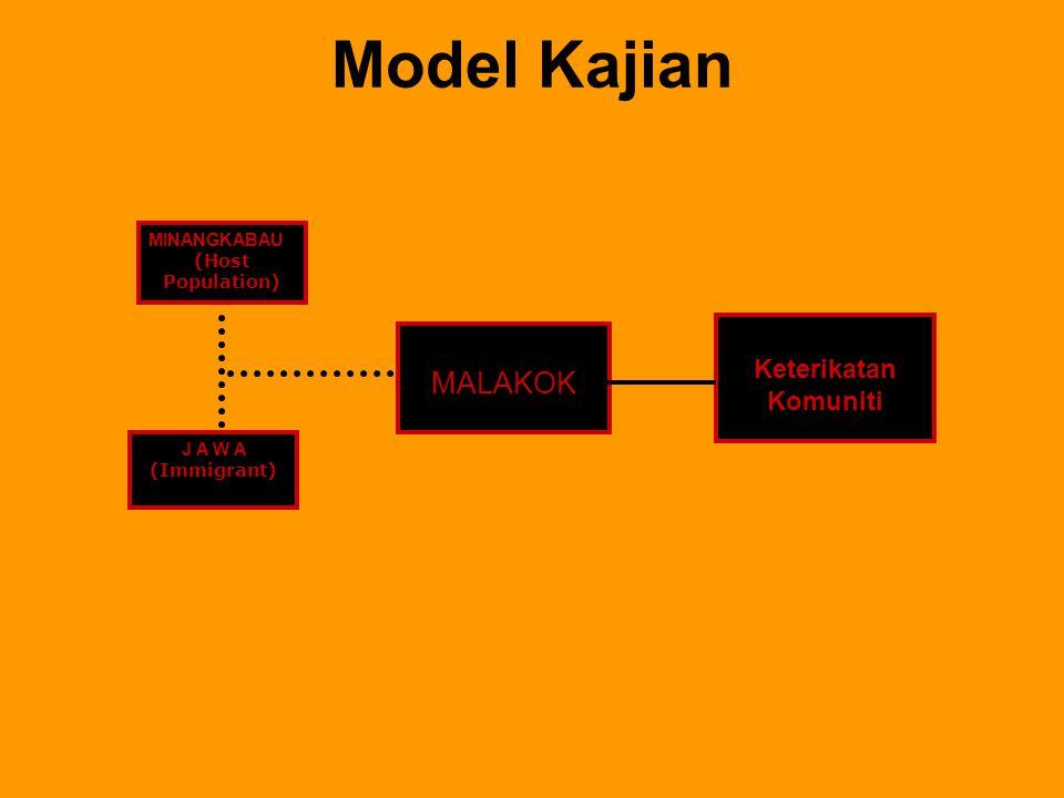Model Kajian MALAKOK Keterikatan Komuniti MINANGKABAU