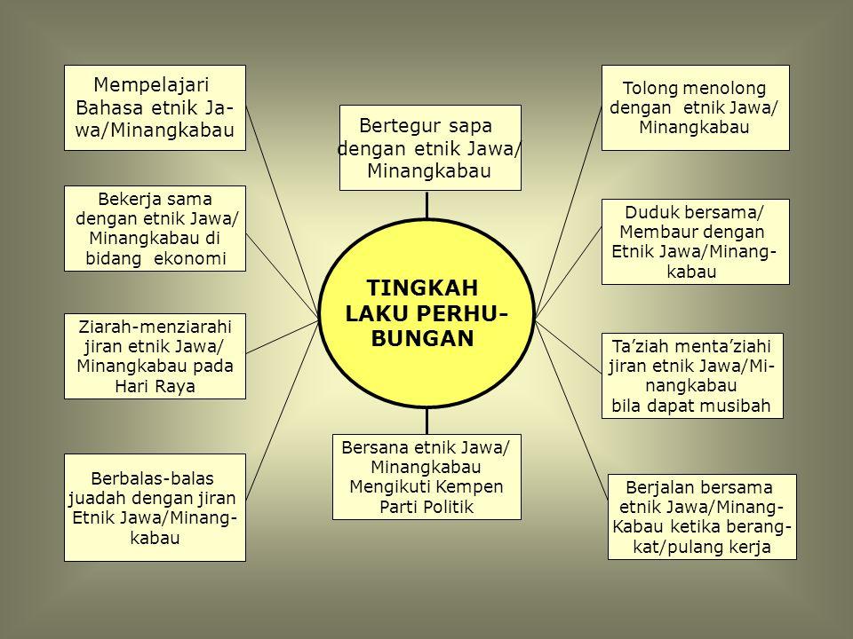 TINGKAH LAKU PERHU- BUNGAN Mempelajari Bahasa etnik Ja- wa/Minangkabau
