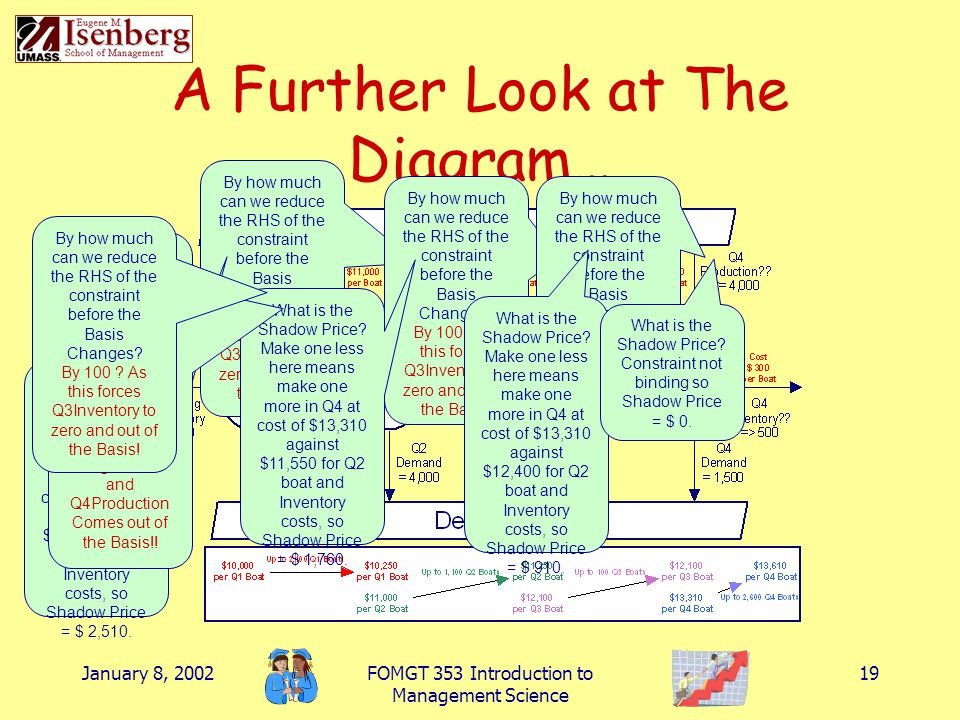 A Further Look at The Diagram…
