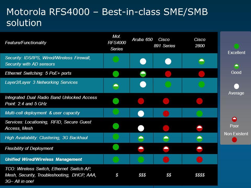 Motorola RFS4000 – Best-in-class SME/SMB solution