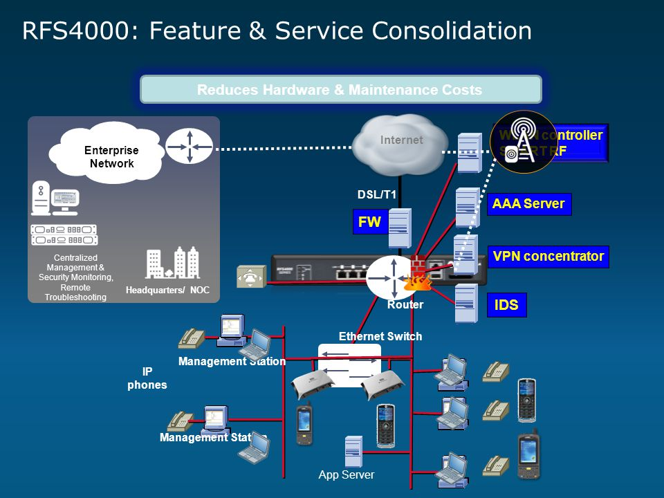 RFS4000: Feature & Service Consolidation