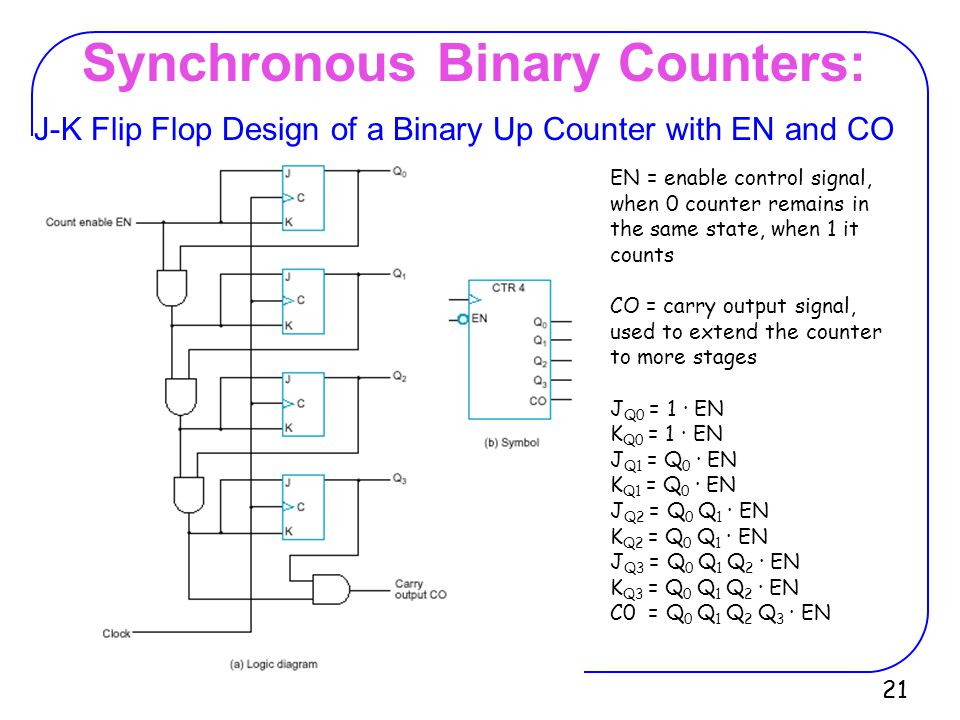 Synchronous Binary Counters: