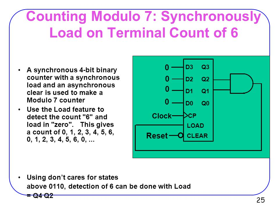 Counting Modulo 7: Synchronously Load on Terminal Count of 6