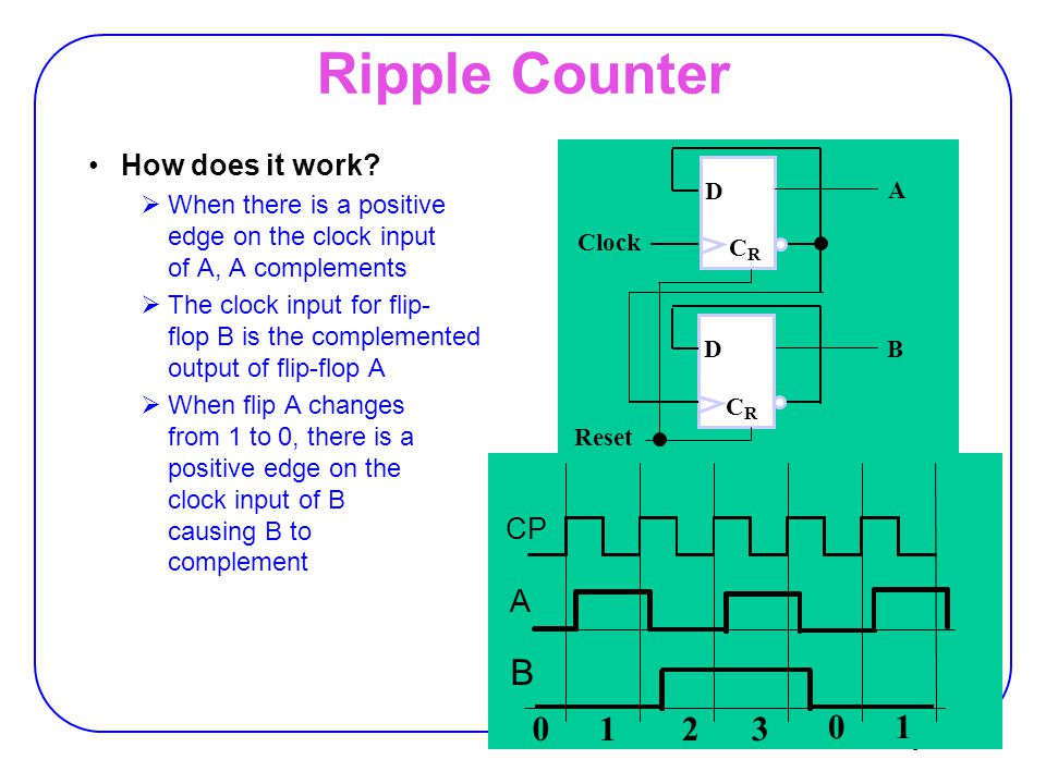 Ripple Counter B 1 2 3 A How does it work CP