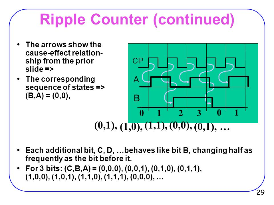 Ripple Counter (continued)