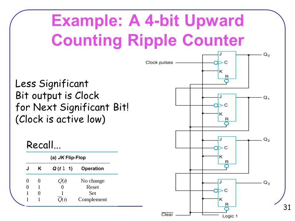 Example: A 4-bit Upward Counting Ripple Counter