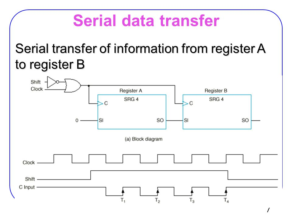 Serial data transfer Serial transfer of information from register A to register B