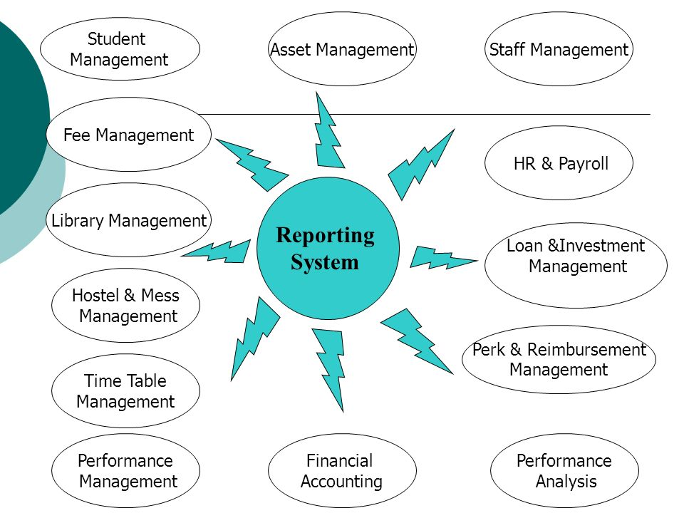 Reporting System Asset Management Staff Management Student Management