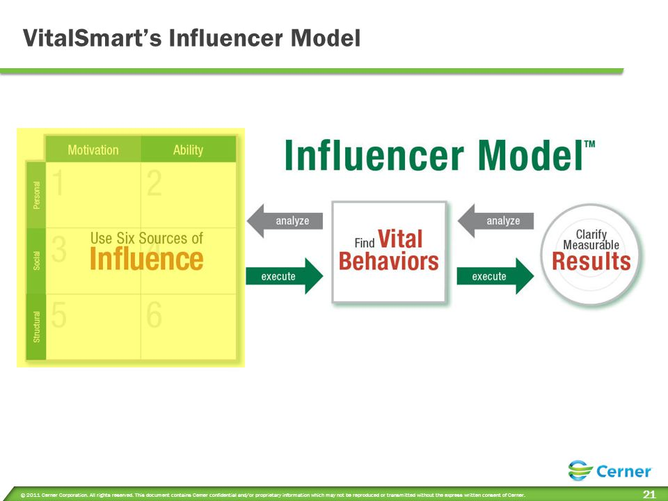 VitalSmart's Influencer Model