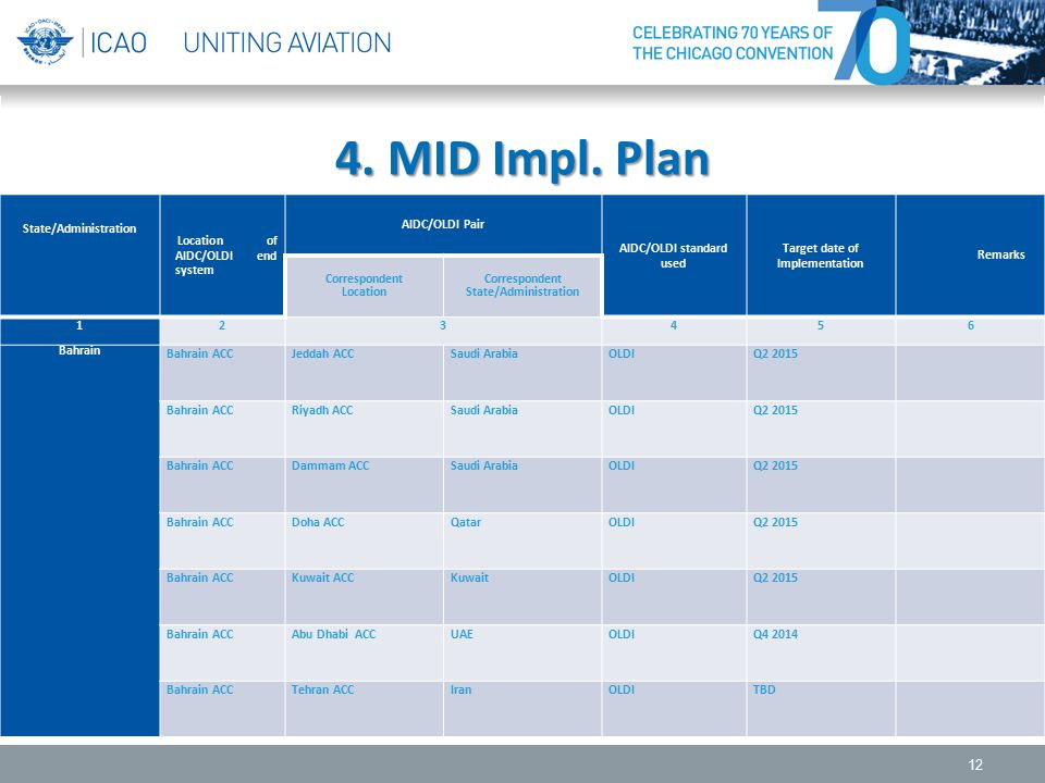 4. MID Impl. Plan State/Administration