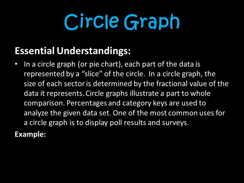 Circle Graph Essential Understandings:
