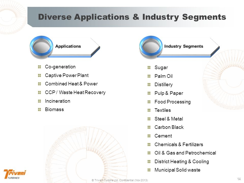 Diverse Applications & Industry Segments