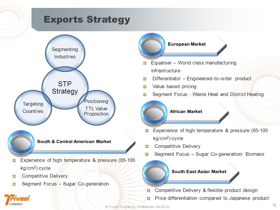 Exports Strategy STP Strategy Segmenting Industries Positioning
