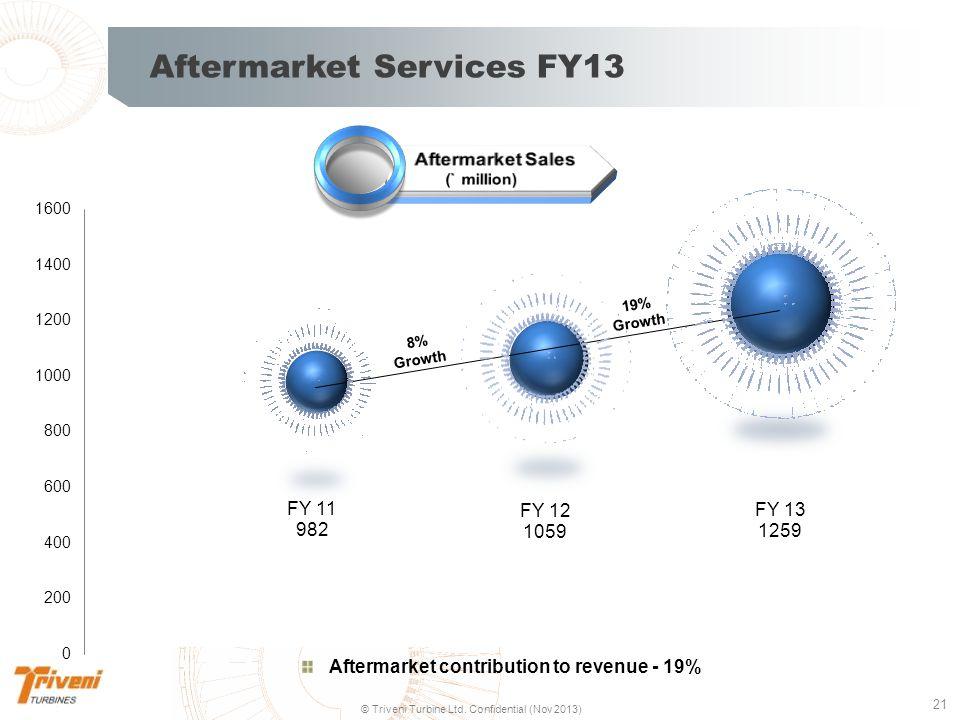 Aftermarket Services FY13