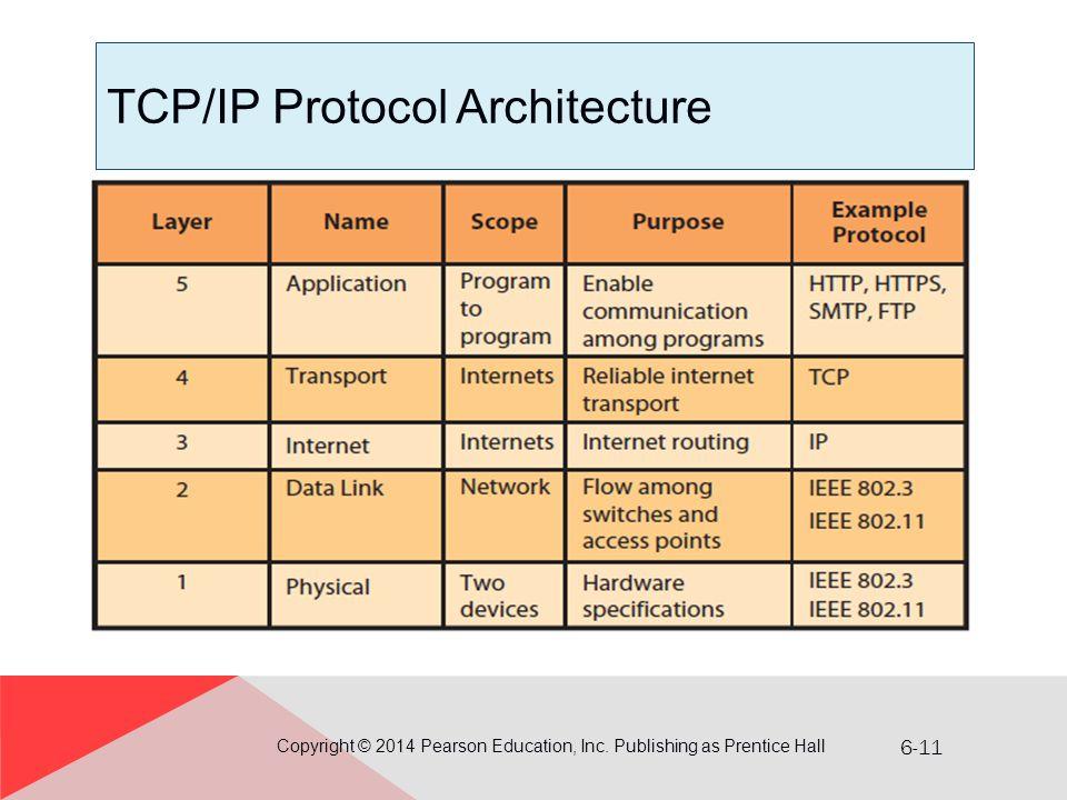 TCP/IP Protocol Architecture