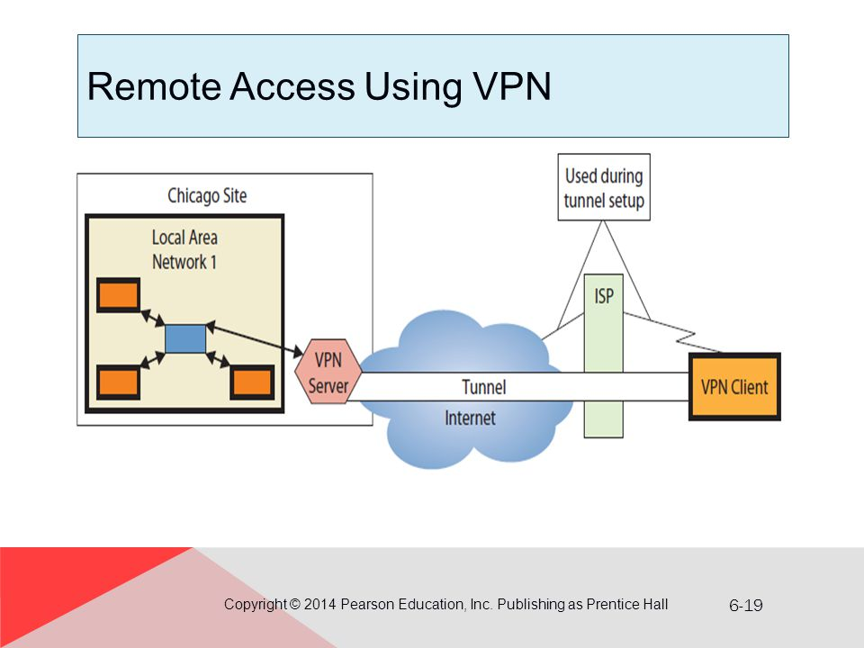 Remote Access Using VPN