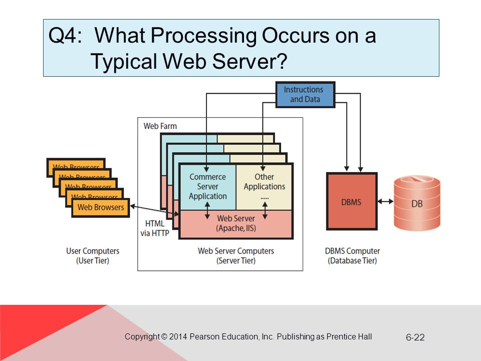 Q4: What Processing Occurs on a Typical Web Server