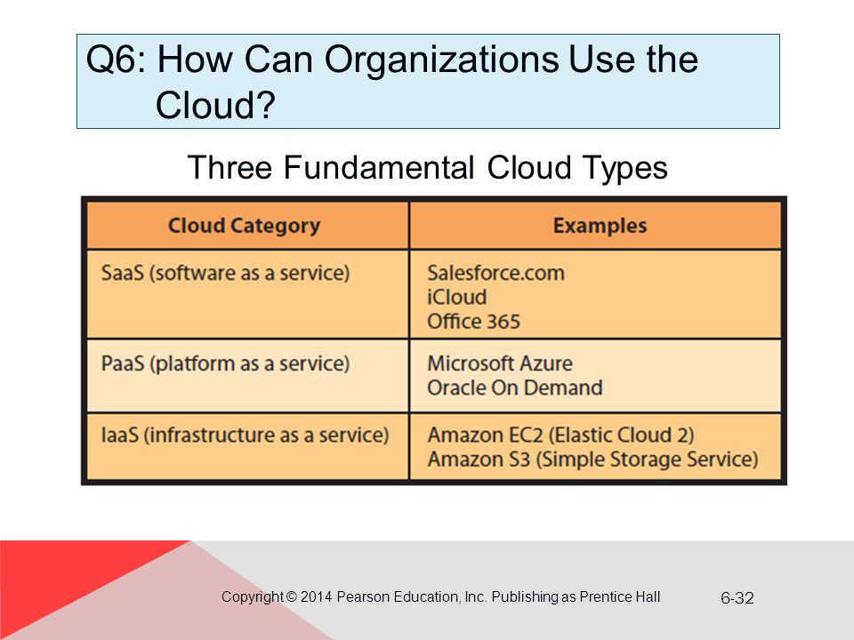 Q6: How Can Organizations Use the Cloud