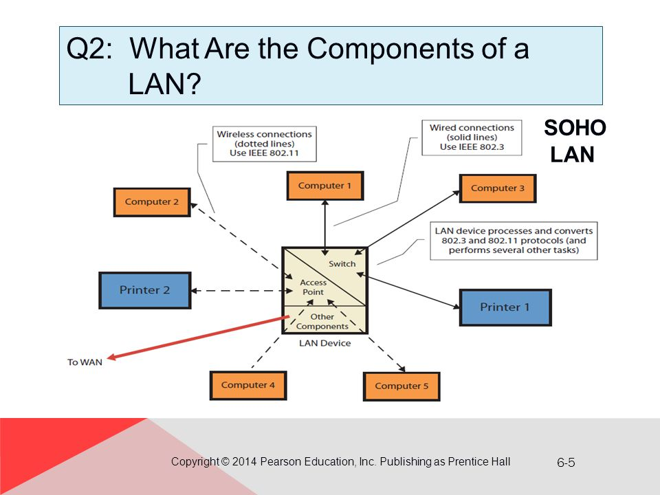 Q2: What Are the Components of a LAN