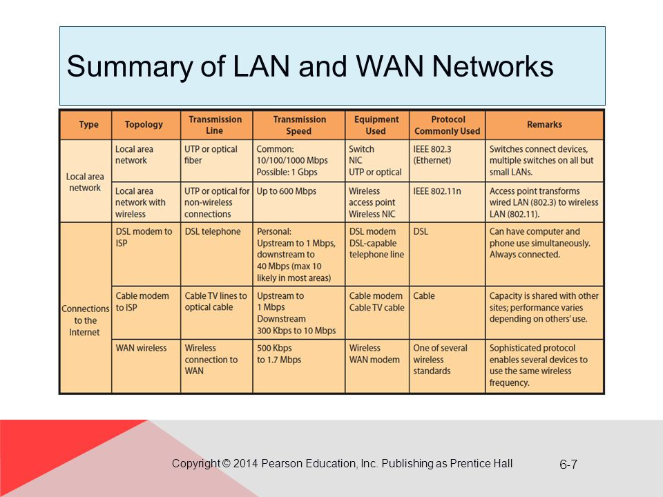 Summary of LAN and WAN Networks