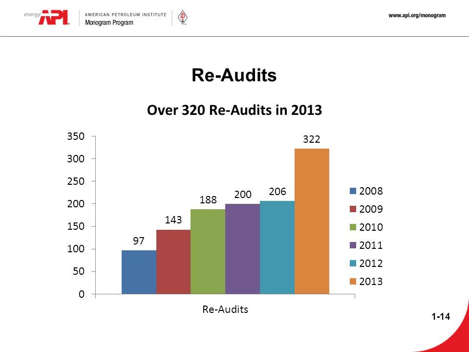 Re-Audits Over 320 Re-Audits in 2013 1-14